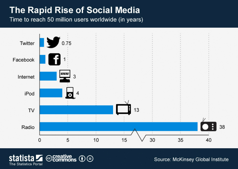rapidrisesocialmedia