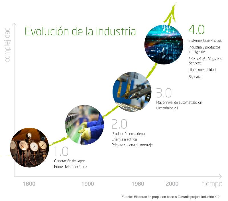 evolucion industria
