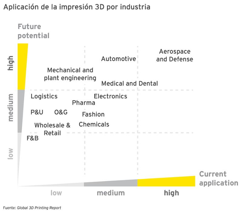 ey-aplicacion-de-la-impresion-3d-por-industria