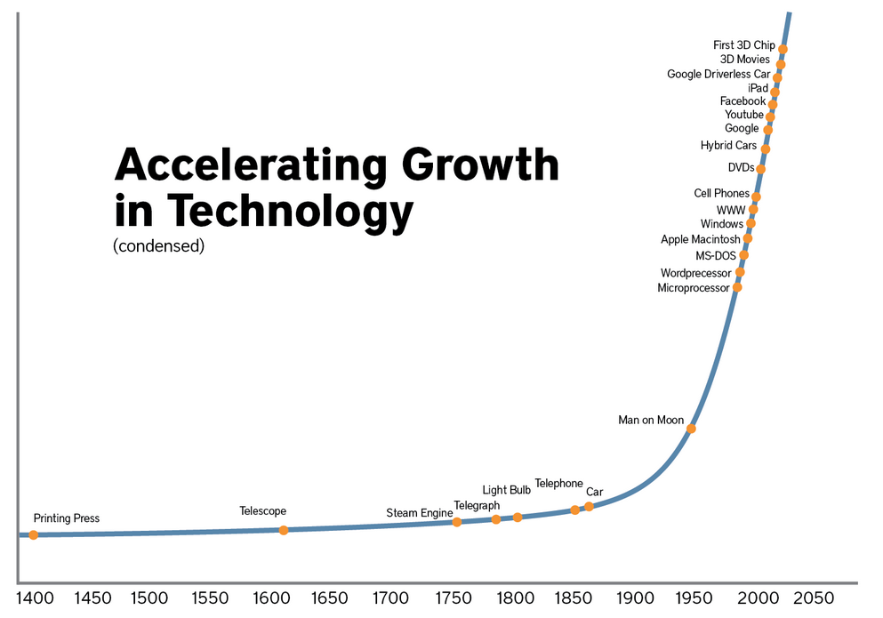 accelerating-growth-in-technology-asgard.vc_