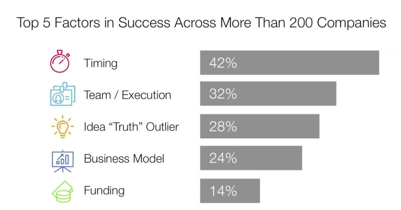 startups succeed