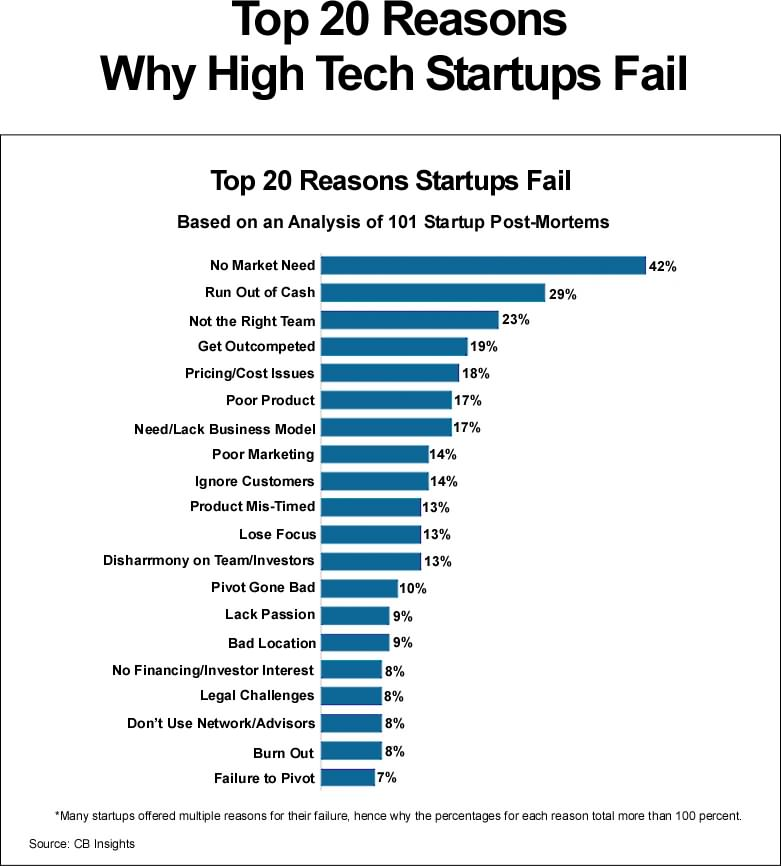 top-20-reasons-start-ups-fail