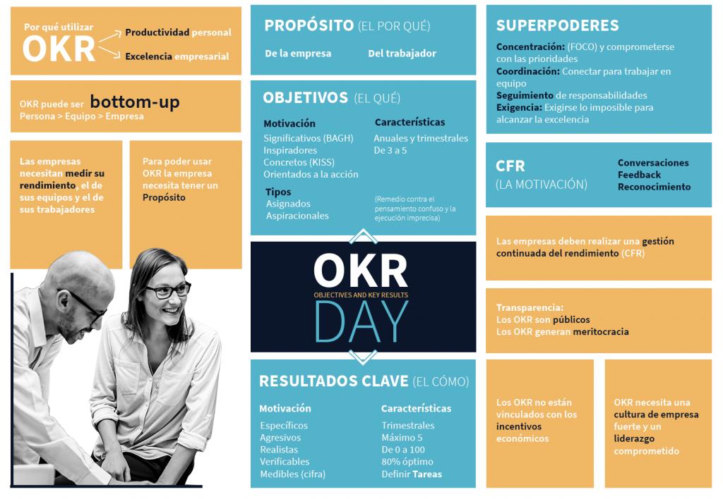a4636af81 La semana pasada en el artículo de Futurizable dedicado a descubrir OKR  hablamos sobre todo de una motivación y una necesidad